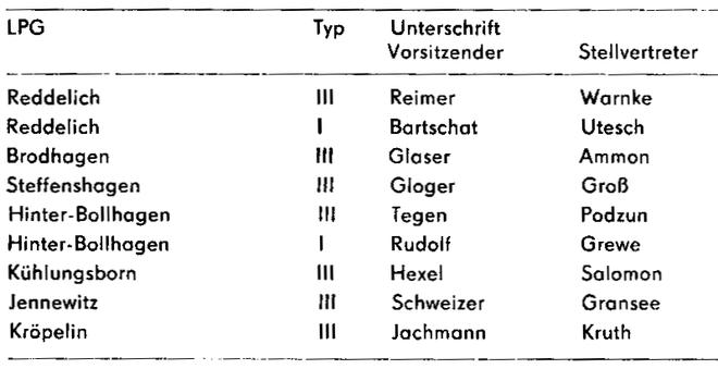 1967- Kooperationsgründer